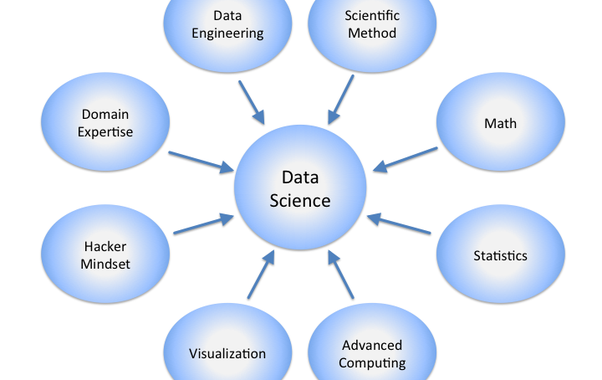 How to Prepare for Your Big Data Career ?