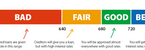 How to Improve Credit Report for Loan ?